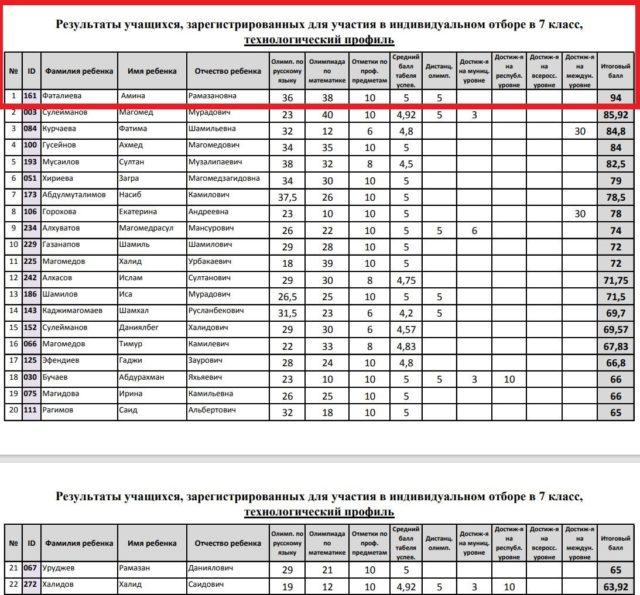 Амина - победитель вступительных олимпиад. Наибольшее количество баллов при поступлении в РМЛИ ДОД (технологический профиль)